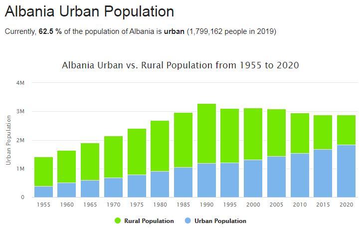 Albania Urban Population