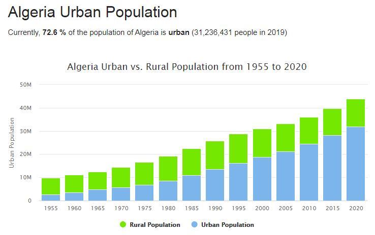 Algeria Urban Population