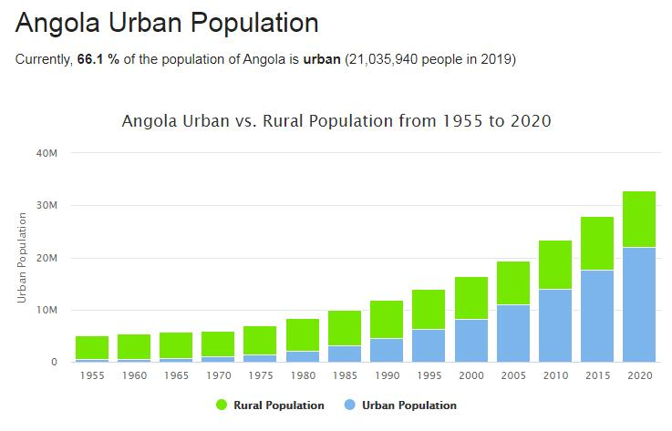 Angola Urban Population