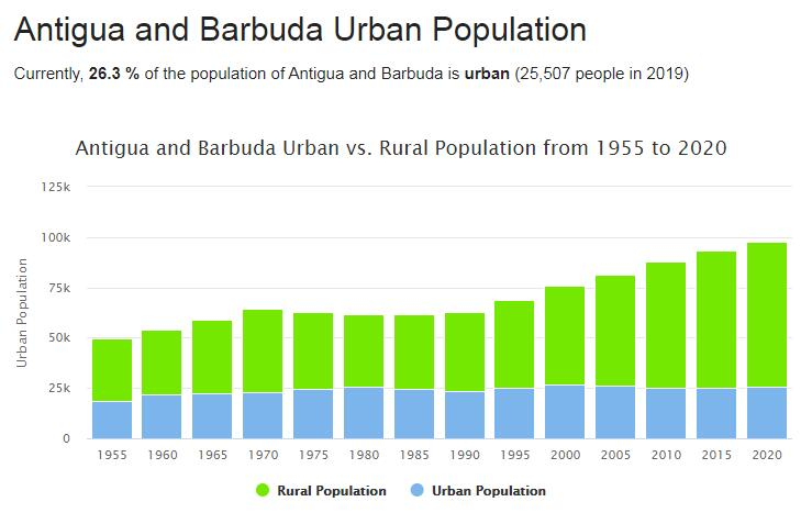 Antigua and Barbuda Urban Population