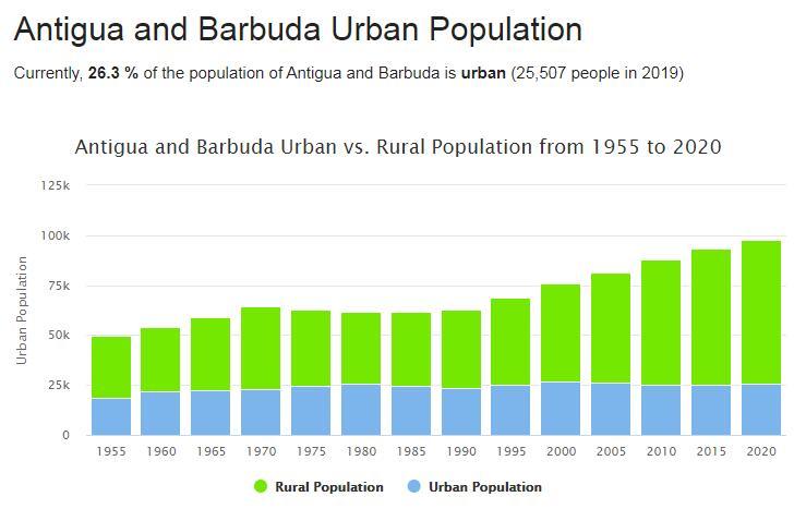 Antigua and Barbuda Urban Population