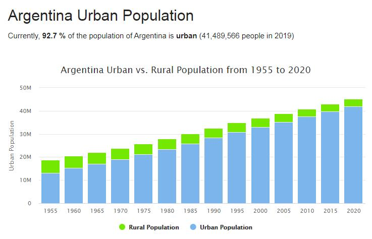 Argentina Urban Population