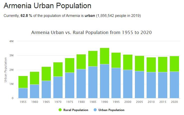 Armenia Urban Population