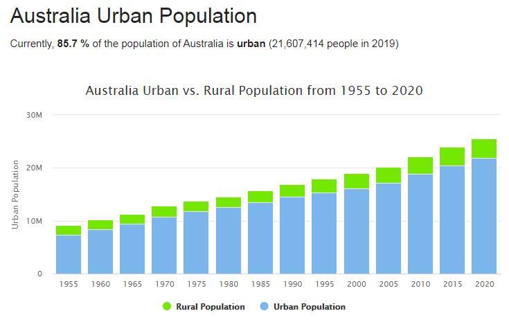 Australia Urban Population