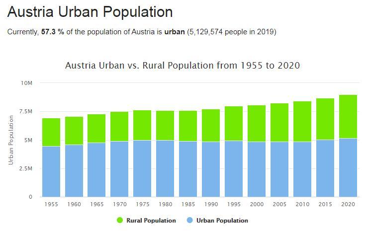 Austria Urban Population
