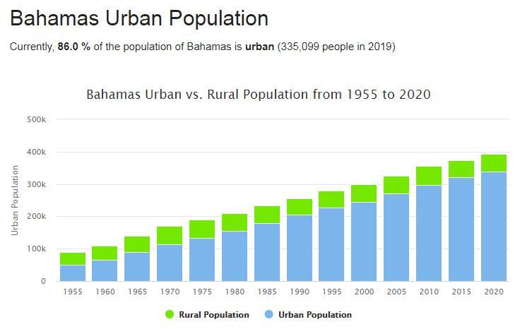 Bahamas Urban Population