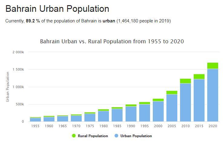 Bahrain Urban Population