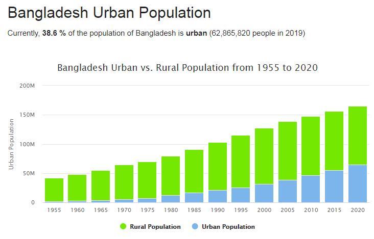 Bangladesh Urban Population