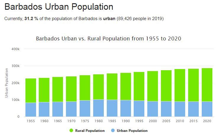 Barbados Urban Population