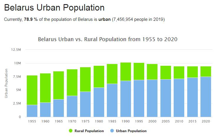 Belarus Urban Population