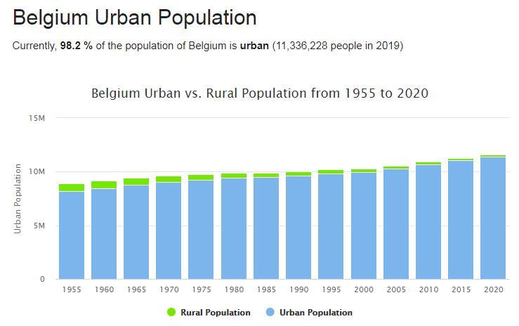 Belgium Urban Population