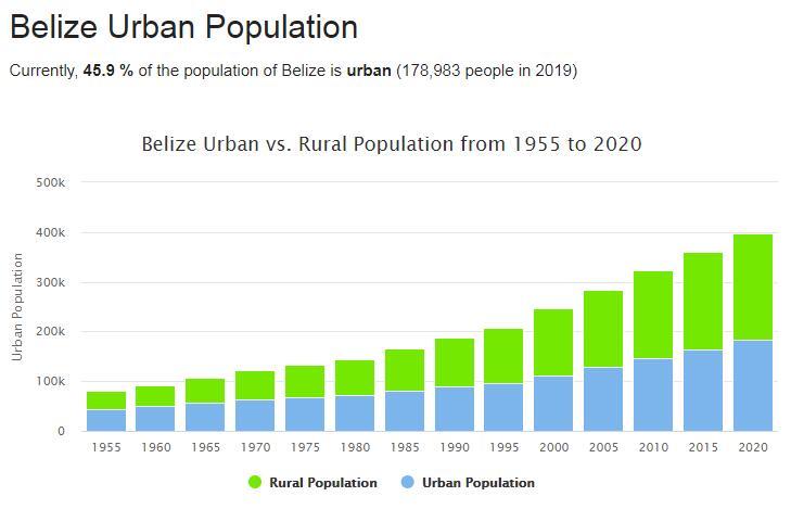 Belize Urban Population