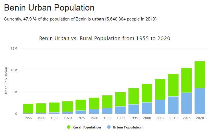 Benin Urban Population