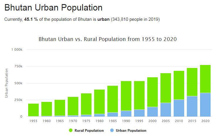 Bhutan Urban Population