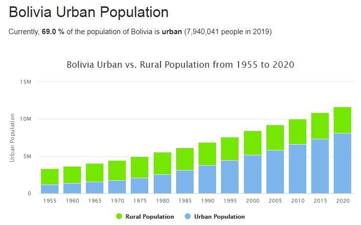Bolivia Urban Population