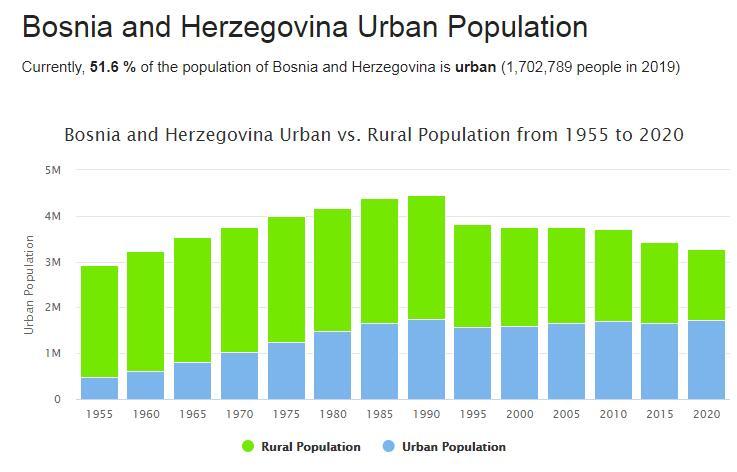 Bosnia and Herzegovina Urban Population