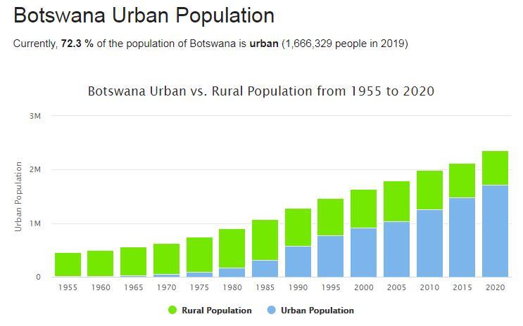 Botswana Urban Population