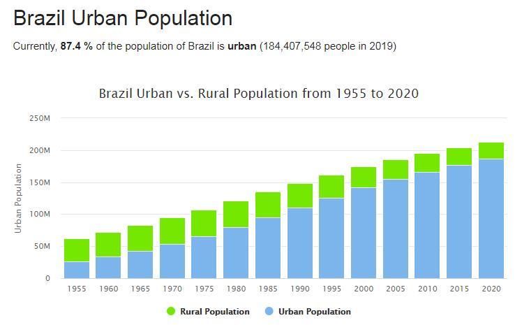 Brazil Urban Population