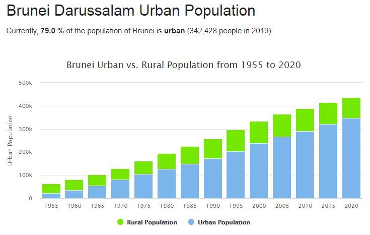 Brunei Urban Population