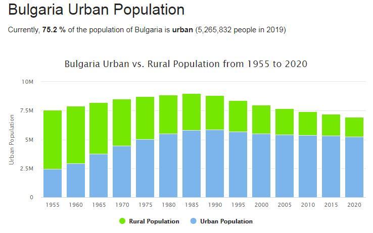 Bulgaria Urban Population
