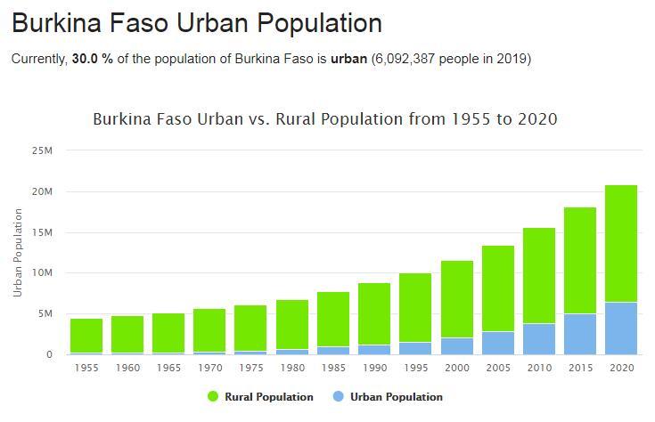 Burkina Faso Urban Population