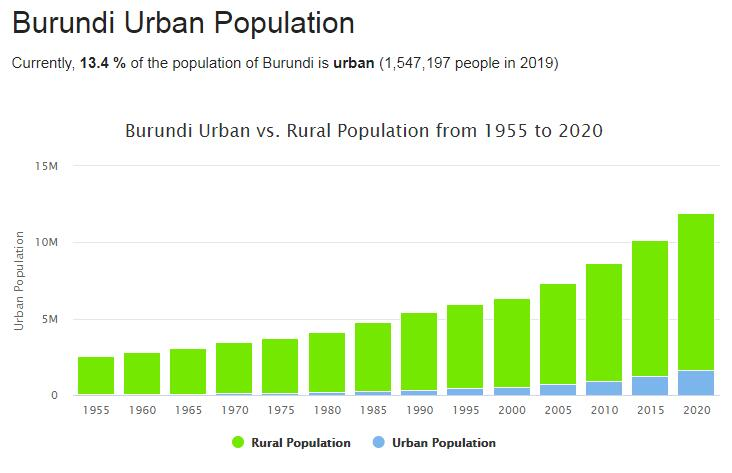 Burundi Urban Population