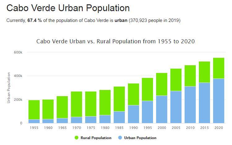 Cabo Verde Urban Population