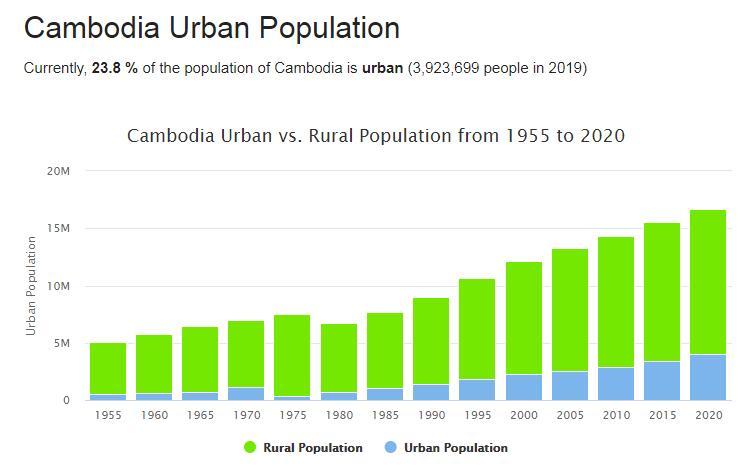 Cambodia Urban Population