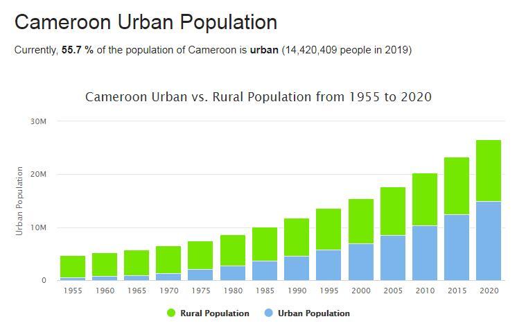 Cameroon Urban Population