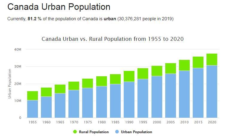 Canada Urban Population