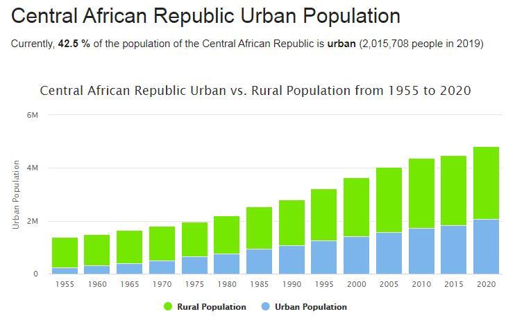 Central African Republic Urban Population