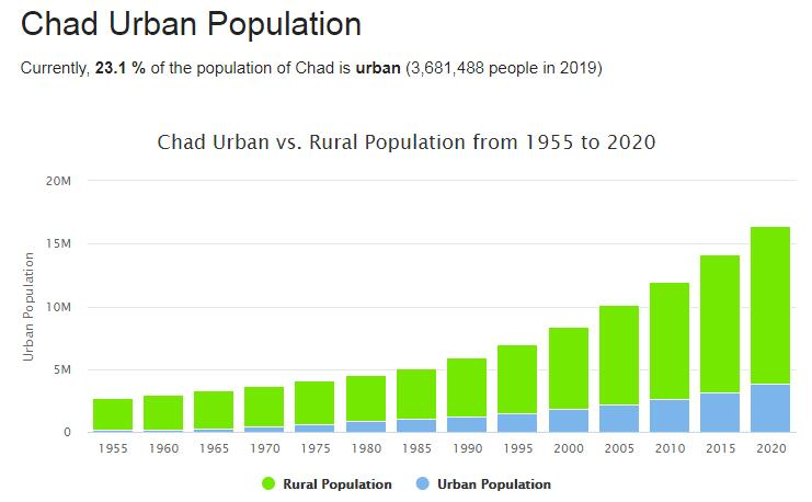 Chad Urban Population