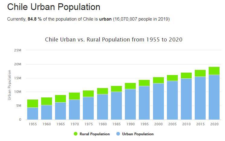 Chile Urban Population