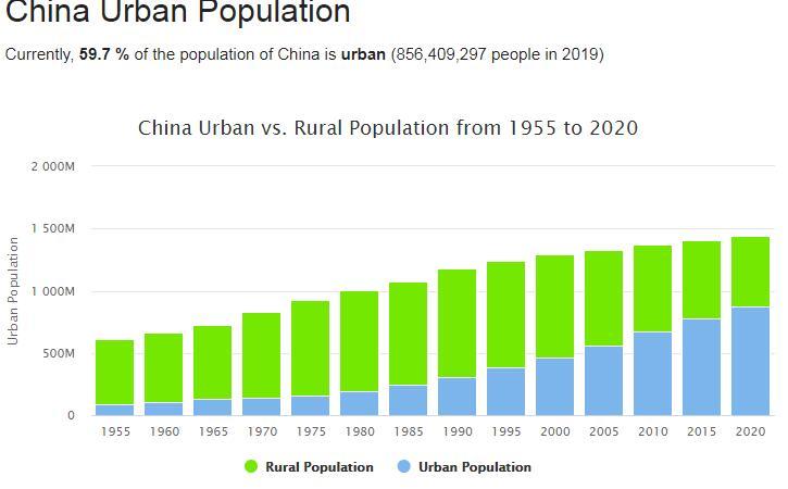 China Urban Population