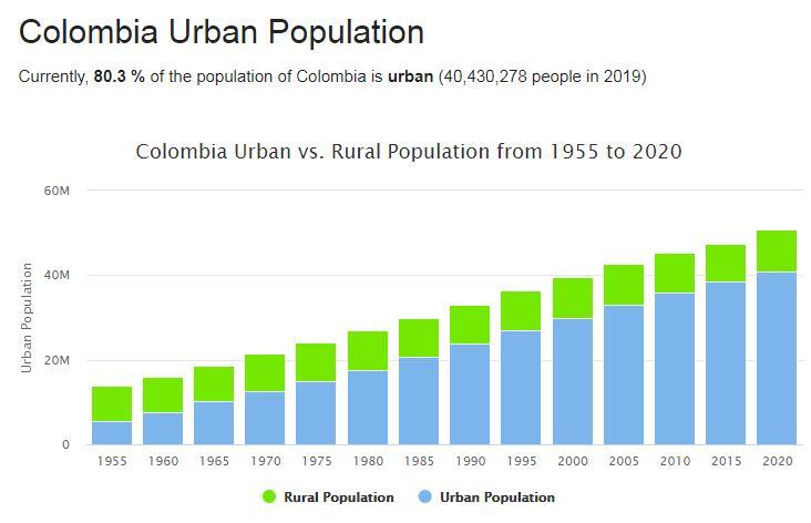 Colombia Urban Population