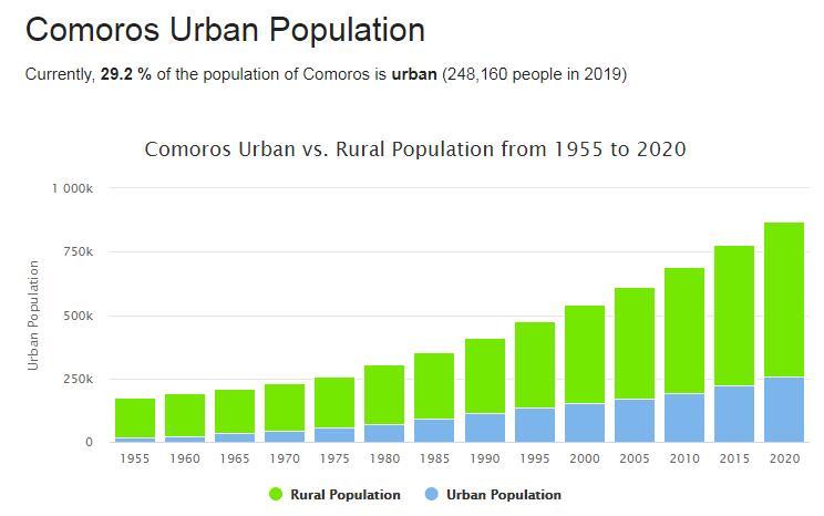Comoros Urban Population