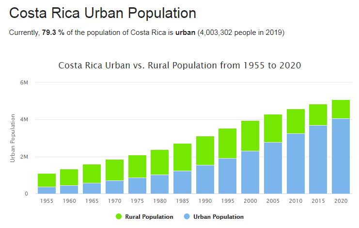 Costa Rica Urban Population