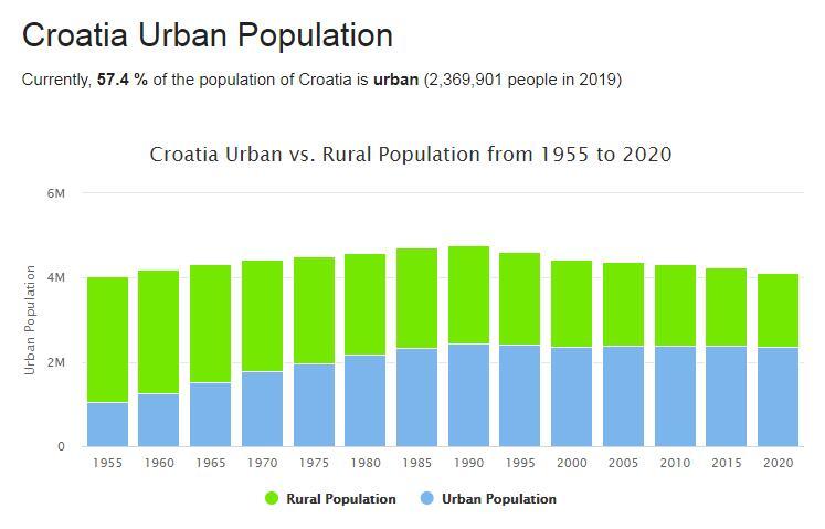 Croatia Urban Population