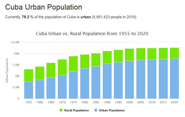 Cuba Urban Population
