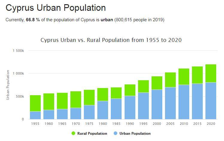 Cyprus Urban Population