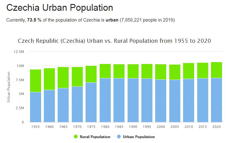 Czech Republic Urban Population