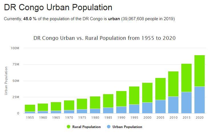 DR Congo Urban Population