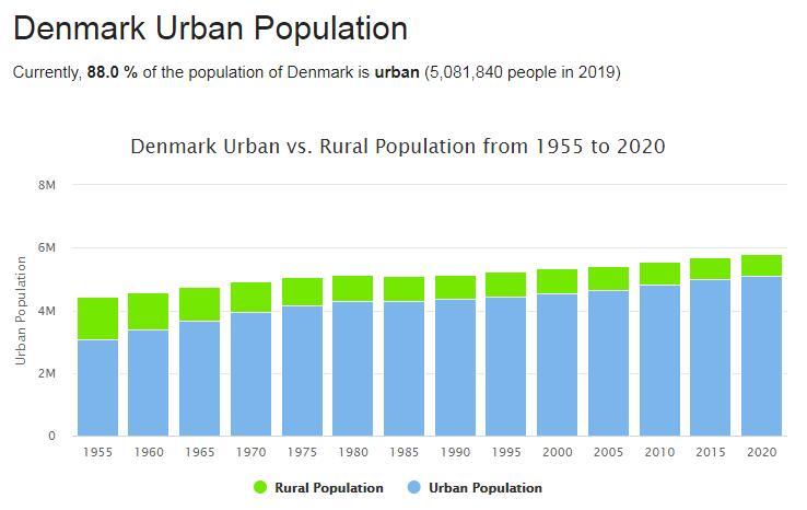 Denmark Urban Population