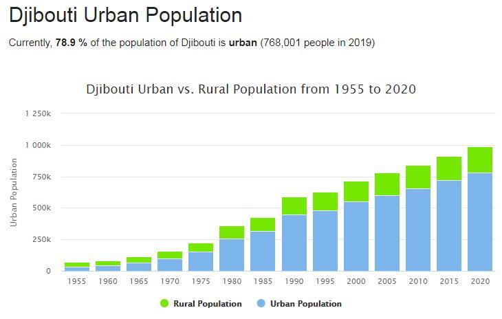 Djibouti Urban Population