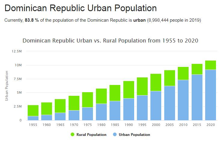 Dominican Republic Urban Population