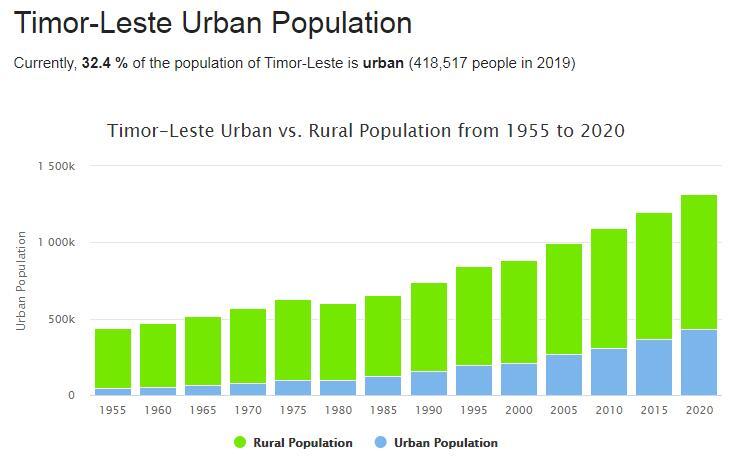East Timor Urban Population