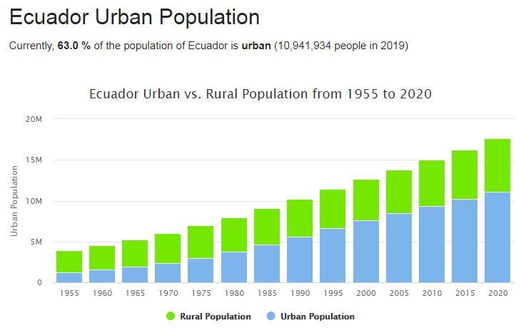 Ecuador Urban Population