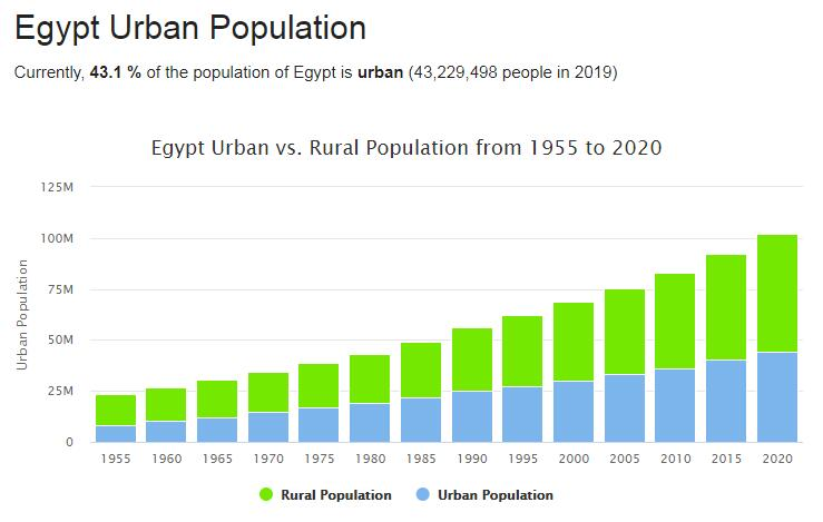 Egypt Urban Population