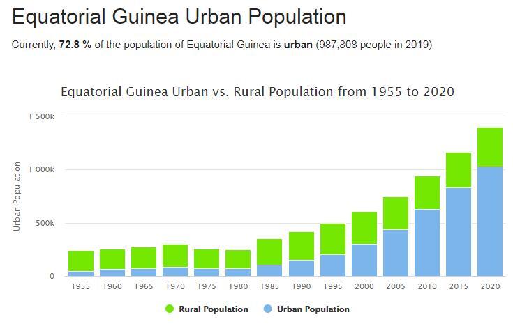 Equatorial Guinea Urban Population