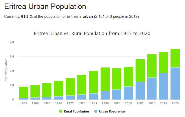 Eritrea Urban Population
